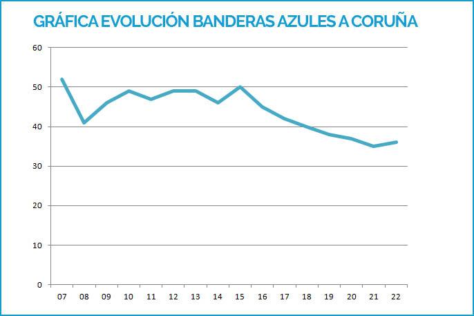 Gráfica Banderas Azules A Coruña  2007-2019