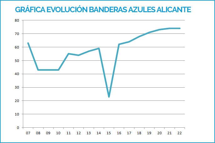 Grafica Banderas Azules Alicante 2007-2019