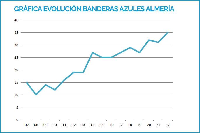 Grafíco evolución Banderas Azules Almería 2007-2019