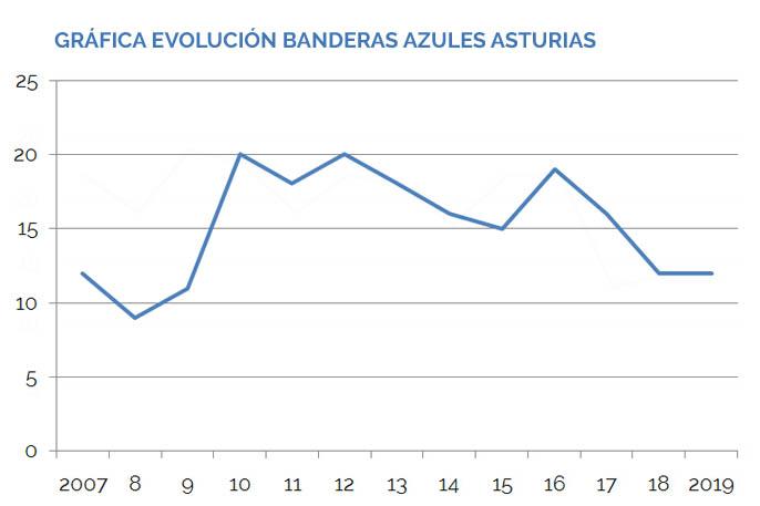Gráfica Banderas Azules Asturias 2007-2019