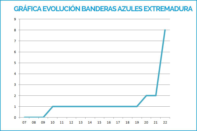 Gráfica Banderas Azules Badajoz 2007-2019