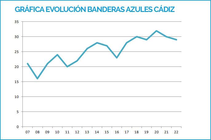 Gráfica de la evolución de Banderas Azules en Cádiz desde 2007 hasta 2019