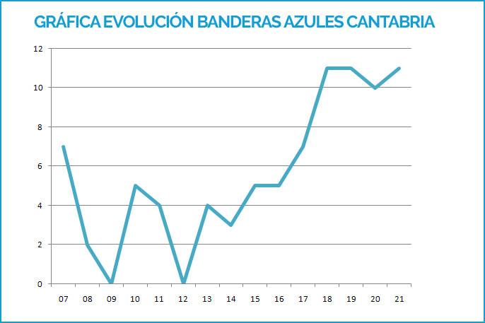 Gráfica Banderas Azules Cantabria 2007-2019