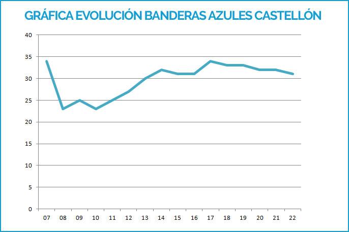 Evolucion banderas azules Castellón 2007-2019