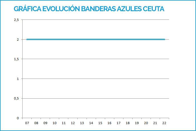 Evolución de las playas de Ceuta con Bandera Azul desde 2007 hasta 2019