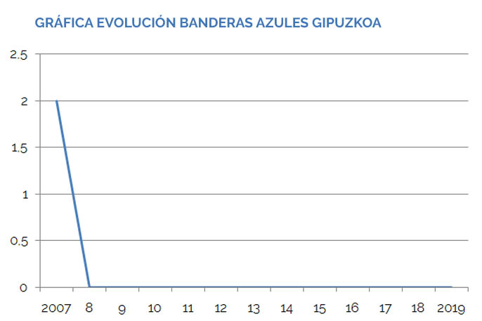 Gráfica Banderas Azules gipuzkoa 2007-2019