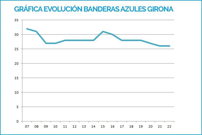 Gráfica Banderas Azules Girona 2007-2019