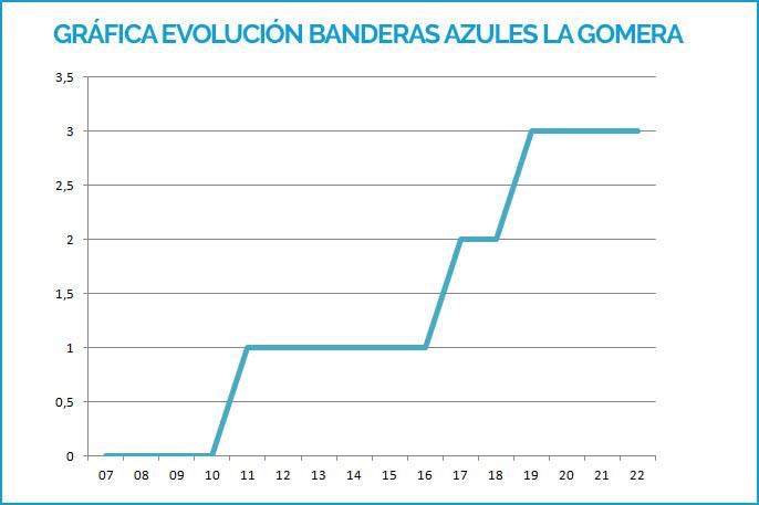 Gráfica Banderas Azules La Gomera hasta 2019