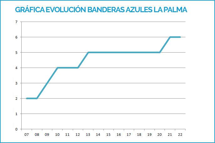 Gráfica de las Banderas Azules en La Palma de 2007 hasta 2019