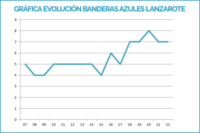 Evolución de Banderas Azules de Lanzarote 2007-2019