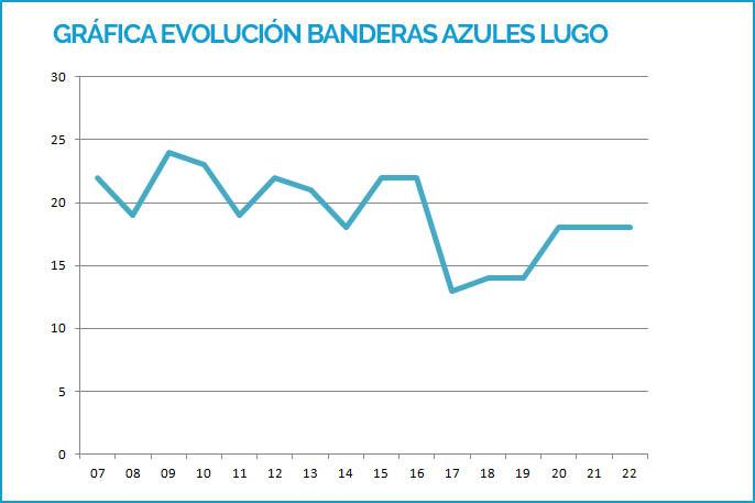 Gráfica Banderas Azules Lugo 2007-2019