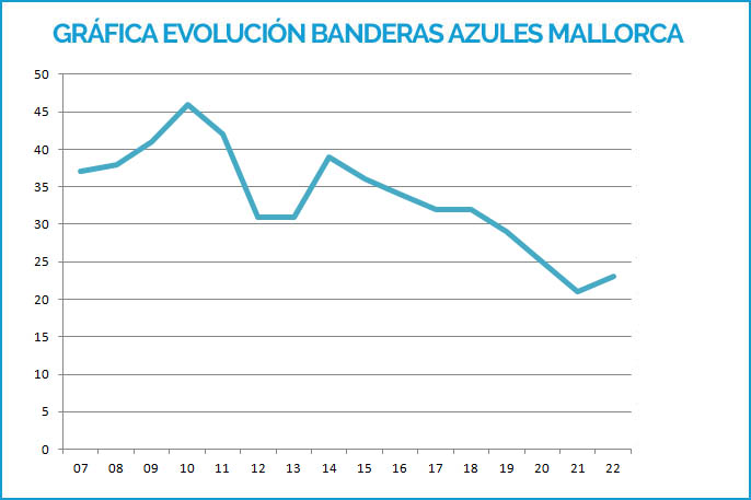 Grafico tendencia Banderas Azules 2007-2019 Mallorca