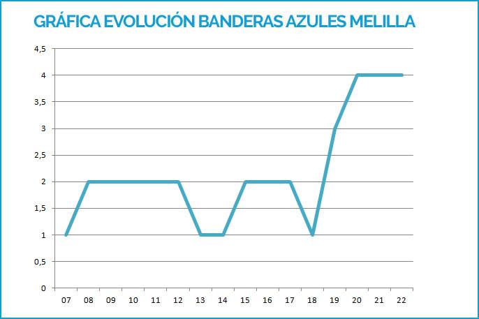 Evolución de Banderas Azules en Melilla desde 2007 hasta 2019