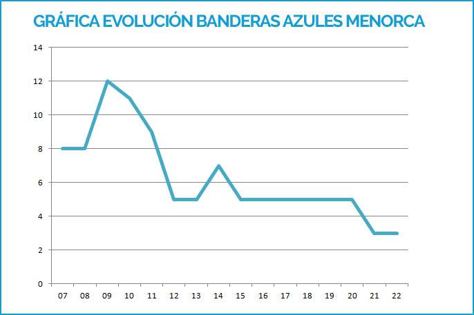 Grafica de evolución del período 2007-2019 de Banderas Azules de Menorca