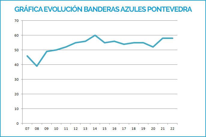 Gráfica Banderas Azules Pontevedra 2007-2019