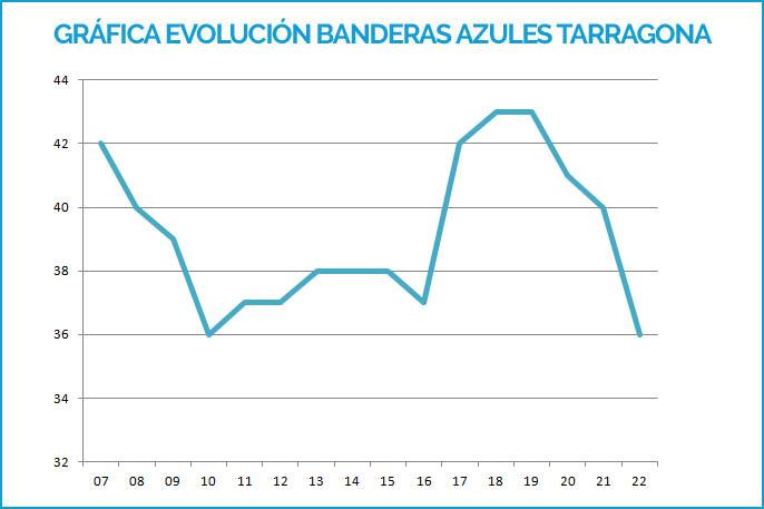 Gráfica Banderas Azules Tarragona 2007-2019