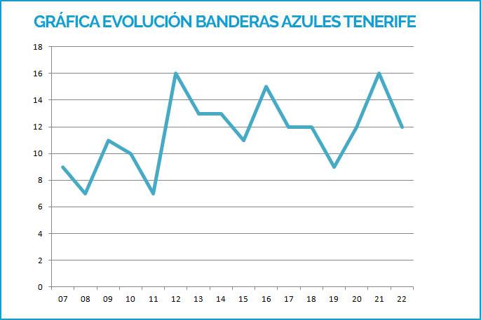 Evolución de las Banderas Azules de Tenerife hasta 2019