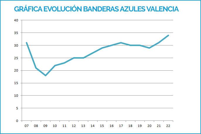 Gráfica evolucion Banderas Azules Valencia