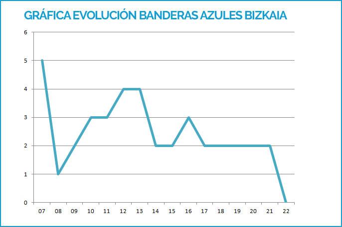 Gráfica Banderas Azules Álava 2007-2019