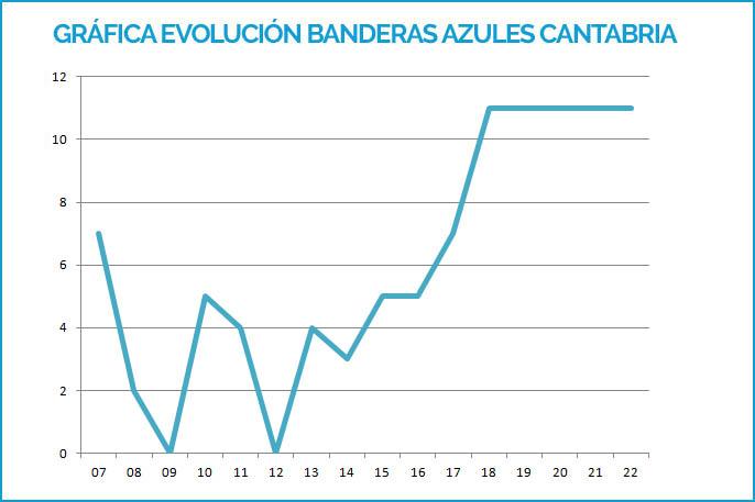 GRAFICA BANDERAS AZULES CANTABRIA