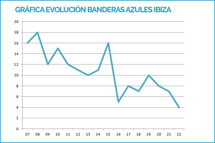 Evolución del número de Banderas Azules en Ibiza desde 2007